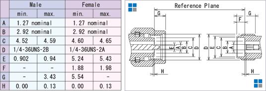 外形寸法:2.92mm (SMK) コネクタ