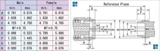 外形寸法:1.85mm (SMV) コネクタ